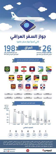 تعرف على البلدان التي تسمح بدخول العراقي بدون فيزا