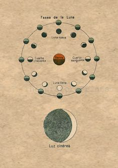 Moon Phases and Earthshine