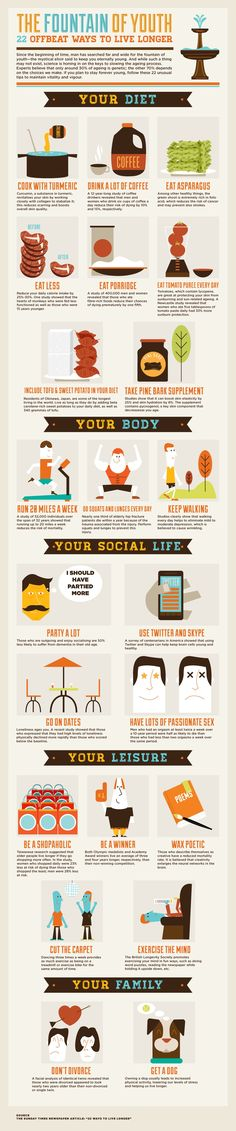How to live longer from The Times article. (Drink more coffee, use Twitter, get a dog, dance & shop more!)
