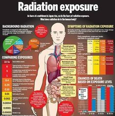 List Of Medical Radiation Induced Diseases And Syndromes Caused by Low Dose And High Dose Radiation, Dr. Gy Radiation Exposure During Nuclear Accidents Causes Death In Months, 50 Gy Given To Patients During Medical Radiation Procedures - Ba Survival Blog, Survival Prepping, Survival Skills, Survival Gear, Doomsday Survival, Survival Quotes, Wilderness Survival, Medical Student, Radiology Student