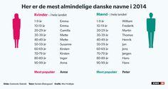 Anne, Peter og alle de andre: Her er de mest almindelige danske navne | Nyheder | DR