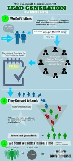 Online Lead Generation. Why you should use lead generation in 3 easy steps.    http://www.LocalPlaceXpo.com