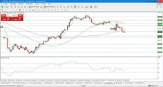 Placement: #cfd CAC40 en direct #technicalanalysis by Admiral...