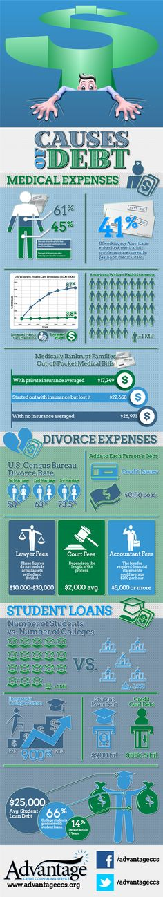 Causes Of Debt #Infographic #Education #Health #Debt