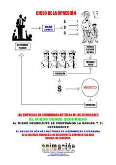 Causas de la marginacion social: el ciclo de la opresion, delincuencia