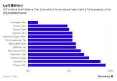 Housing bubble? There are still more losers than winners in this recovery, Trulia says.