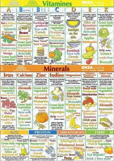 Nutrition Facts Meat - Nutrition Quotes Perspective - Crossfit Nutrition Plan Losing Weight - Nutrition Education For Kids Teaching Nutrition Education, Sport Nutrition, Nutrition Chart, Vegan Nutrition, Health And Nutrition, Chocolate Nutrition, Nutrition Shakes, Nutrition Guide, Crossfit Nutrition