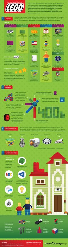 infographic on the Learning Power of LEGO. LEGO is such a creative and wonderful toy. A hands-down favorite in my family. Design Lego, Web Design, Info Board, Legos, Lego Lego, Lego Toys, Lego Online, Lego Club, Lego Worlds