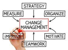 How Career Development Programs Support Employee Retention Hr Management, Change Management, Talent Management, Business Management, Project Management, Resource Management, Conflict Management, Career Development, Personal Development