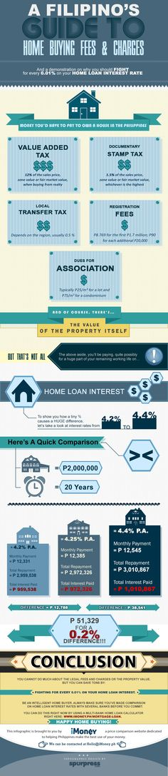 A Singaporean Guide to Home Buying Fees & Charges Infographic Home Buying Tips, Buying Your First Home, Property Guide, Investment Property, Local Real Estate, Real Estate News, Home Ownership, Guam, Philippines