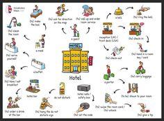 Vocabulary - Hotel