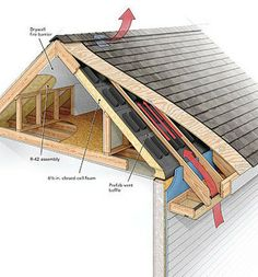 184 best insulation and insulating images on pinterest insulation a crash course in roof venting fine homebuilding article roof snow removal edmonton solutioingenieria Image collections