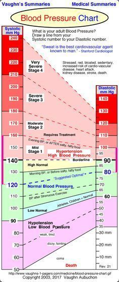 Lower Blood Pressure Remedies Normal Blood Pressure Chart - High Blood Pressure Home Remedies - The All Natural Way.Blood Pressure Home Remedies - How to Cure Hypertension Naturally Health And Nutrition, Health Tips, Health And Wellness, Health Care, Health Fitness, Gut Health, Health Remedies, Home Remedies, Natural Remedies