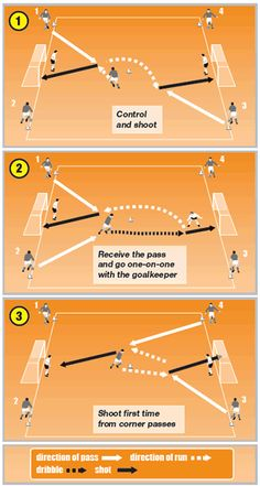 If you are about to start soccer training for the first time, it is extremely important to understand the various team positions in the game. Having a basic understanding of soccer and all the positions that are involved will help you Soccer Drills For Beginners, Football Drills For Kids, Soccer Practice Drills, Football Coaching Drills, Soccer Training Drills, Football Workouts, Soccer Skills, Football Tactics, Soccer Goalie