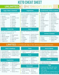 Keto grocery list, food and recipes for a keto diet before and after. Meal plans with low carbs, keto meal prep for healthy living and weight loss. Keto Diet List, Starting Keto Diet, Ketogenic Diet, Diet Menu, Keto List Of Foods, Dukan Diet, Keto Foods, Receitas Crockpot, Desserts Sains