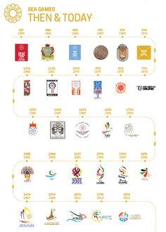 SEA Games 2015 Logos of the Past and Now Infographics, The Past, Map, Games, Logos, Plays, Infographic, Maps, Gaming