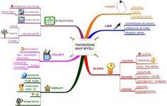 Mapy Myśli: tworzenie