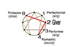 """Enneagram #2 Giver path """"Approval is love"""""""