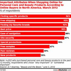 Important Attributes When Shopping Online for Personal Care and Beauty Products According to Online Buyers in North America, March 2012 (% of respondents)