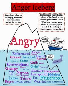 All anger (in adults & children alike is unexpressed pent up emotions & feelings)Understanding & identifying the hidden drivers to start to deal with this extreme fight or flight response. The anger iceberg. Anger Iceberg, Counseling Activities, Group Therapy Activities, Social Work Activities, Goal Setting Activities, Family Activities, School Social Work, Mental Training, Mandt Training