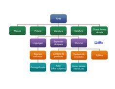 Mapa mental para revisar os conceitos básicos de Arte. Uso, geralmente, nas primeiras aulas do Ensino Médio, mas pode ser usado para revisar a matéria para o enem e vestibulares.  http://maiseducativo.com.br/enem/