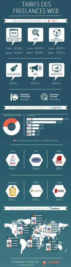 #Infographie : Combien sont payés les freelances à travers le monde ?
