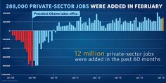 3/6/15 Via The White House    -      America's businesses have added at least 200,000 jobs in 12 straight months—the first time that's happened since 1977 → http://go.wh.gov/xc6jEj