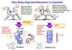 Pourquoi l'alignement du corps / de la structure est important ?