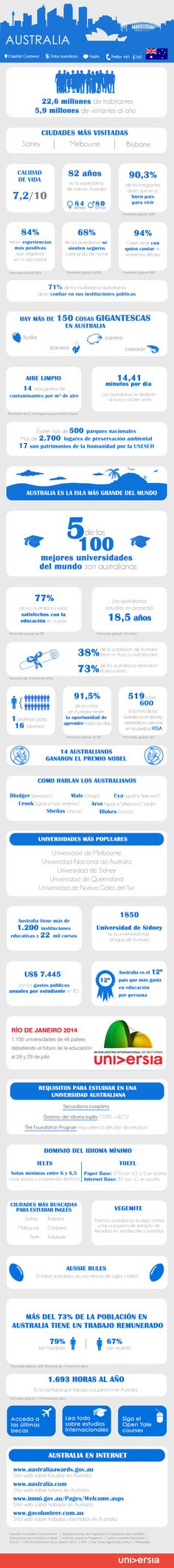 Más de 30 aspectos para estudiar y trabajar en Australia