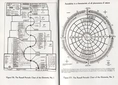 Walter Russell discovered many novel ways to present the periodic table which basically are the same. The two well known tables he published are the one i presented you in previous posts ;the second one is the vortex shaped periodic table which can be found here: