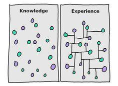 創造性は知識と知識を結びつける力によって生み出される - GIGAZINE