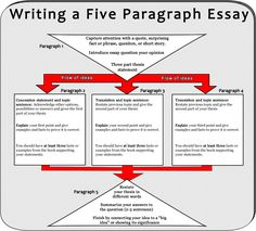 four step introductory paragraph format slides handout to honors english ii essay writing notes