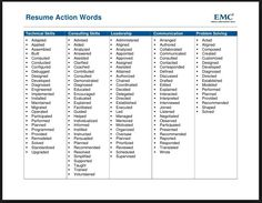 power words for resume building - Resume Building Tips