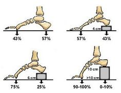 the size of high heels and the effect on the pressure of your feet