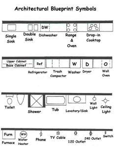 Understanding Blueprints Floor Plan Symbols for House Plans — Porch and Chimney Ever Architecture Symbols, Interior Architecture, Architecture Diagrams, Architecture Collage, Architecture Portfolio, Architecture Details, The Plan, How To Plan, Blueprint Symbols