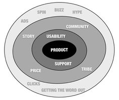 The circles of Marketing