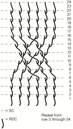 fisherman chart (kabels haken)