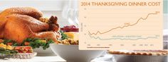 2014 cost of a Thanksgiving Meal