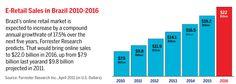 Estimativa de vendas dos varejistas no eCommerce Brasileiro até 2016