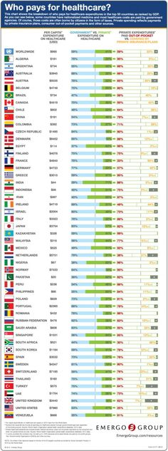 Who Pays For healthcare? Fascinating comparative of spending breakdowns for the top 50 countries.