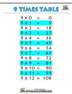printable-tables-charts-9-times-table-printable.gif (1000×1294)