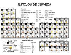 La tabla periódica de los estilos cerveceros