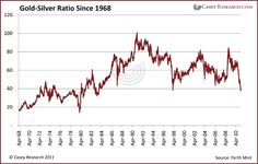Gold-Silver ratio (GSR) - How many oz.'s of Silver one can buy with an oz. of Gold on a certain date.