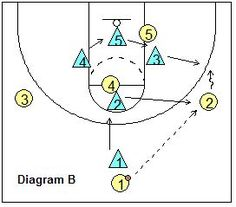 Amoeba defense - Pass to the Wing - Coach's Clipboard #Basketball Coaching