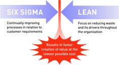 Lean Six Sigma training develops individual giving them the hard skills they need to lead successful business. The  theory and practice bridge the gap between the of Lean Six Sigma and the needs of business to get maximum profit.