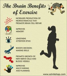 The brain benefits of exercise. & they wonder why students aren't as successful in this generation. Kinda hard when students only get an hour or an hour & a half of physical education. Fitness Tips, Fitness Motivation, Fitness Workouts, Aerobics Workout, Aerobic Exercises, Benefits Of Exercise, Benefits Of Sports, Brain Health, Mental Health
