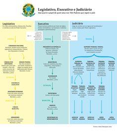 Quem manda no Brasil? Entenda a composição dos poderes
