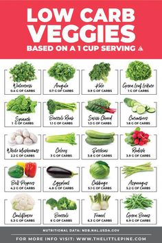 *NEW* These keto + low carb vegetables are a delicious and nutritous addition to. - *NEW* These keto + low carb vegetables are a delicious and nutritous addition to. *NEW* These keto + low carb vegetables are a delicious and nutrito. Low Carb Food List, Diet Food List, Healthy Carbs List, Low Calorie Foods List, Food Lists, No Carb Foods, Carb Free Diet, Diet Menu, Diabetic Food List