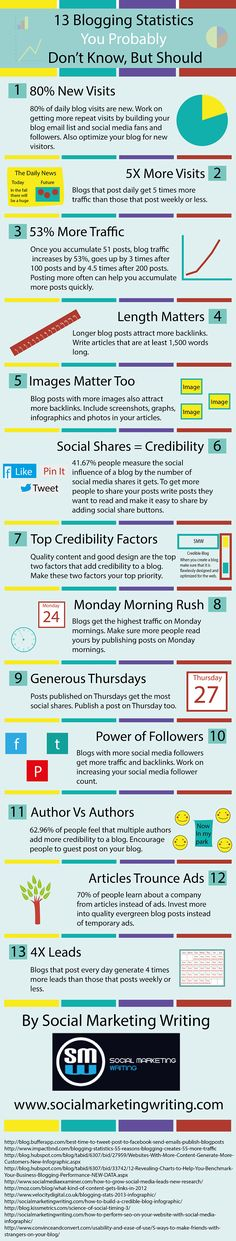 13 Blogging Statistics You Probably Don't Know, But Should. #contentmarketing #blogging #infographic