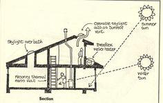 Passive solar cooling methods